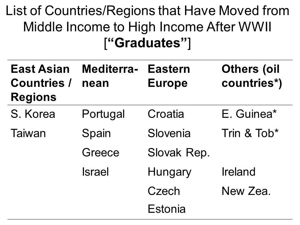List of Countries/Regions that Have Moved from Middle Income to High Income After WWII [ Graduates ]